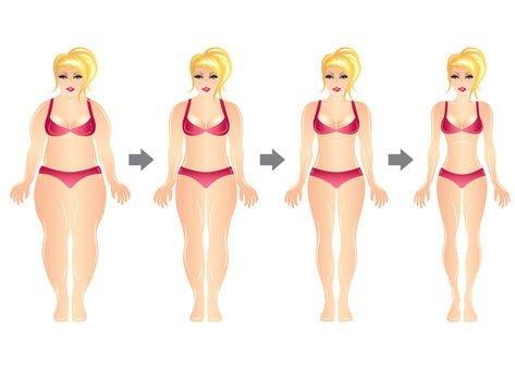 Durch die veringerte Kalorieaufnahme hilft Proactol bei einer gesunder Gewichstabnahme